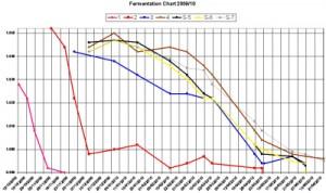 fermentation graph 2009-10-th